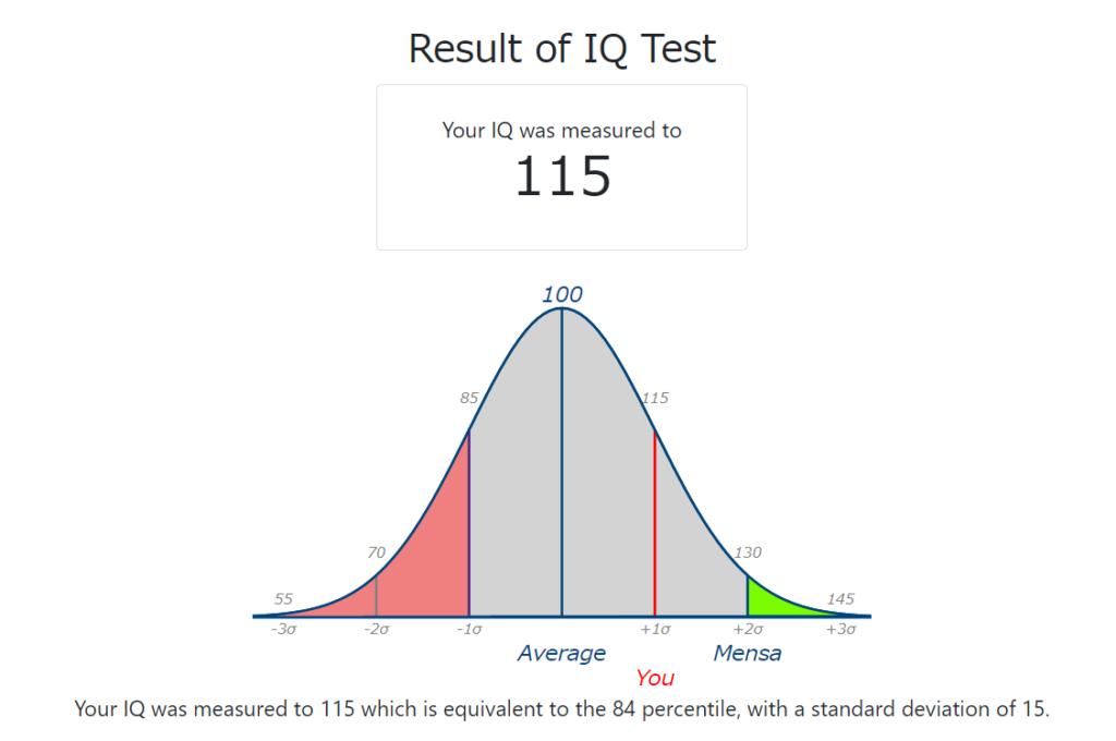テスト 国際 iq